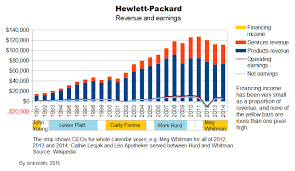 Hp Chart Hewlett Packard In Charts Long Term Performance Looks