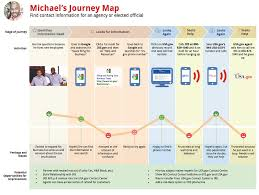 User Journey Chart The Ultimate Customer Journey Map Template And Guide
