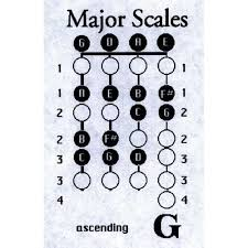 Sarkett Violin Scale Charts 1st Through 4th Positions