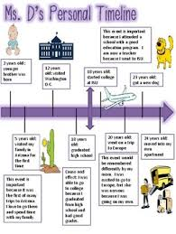 Personal Timeline Project Beginning Of The Year Tpt