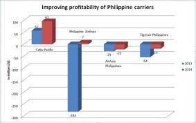 Philippine Airlines Organizational Chart 2016 Philippine Aviation Industry Sees Strong Growth Asean