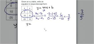 rewriting equations in slope intercept form math writing equations in slope intercept form simple math calculator