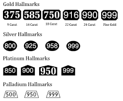 A Guide To Hallmarks Gold Bullion
