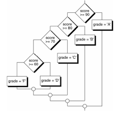 How To Make An If Then Flow Chart Solved Write A Program That Implements The Following Flow