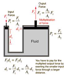 Hydraulic Cylinder Pressure Chart Pressure