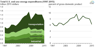 Total U S Energy Expenditures In 2015 Were The Lowest In