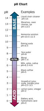 Ph Level Chart For Urine Skeptic Reading Room Ph Mythology Separating Phacts