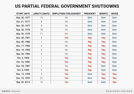 This Government Shutdown Is Historic For One Big Reason Sfgate