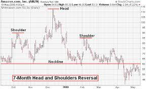 Classic Chart Patterns Poster 4 Amazoncom Classic Chart Patterns Poster Stock Market 617
