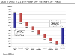 National Deficit Chart By President History Of The United States Public Debt Wikipedia