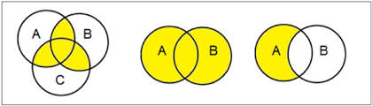 Set Operations And Venn Diagram Discrete Mathematics Sets