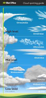 Classifying Clouds World Meteorological Organization