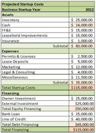 How To Estimate Start Up Costs For Your New Company Small Business Bc