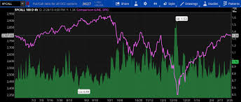 Using The Put Call Ratio To Gauge Stock Market Sentiment
