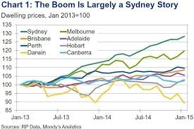 Melbourne Property Prices Most At Risk Of Correction
