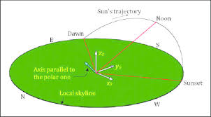 Seasonal Sun Angle Chart Sun Trajectory From Dawn To Dusk Seen In The Local X 0 Y 0 Z