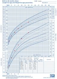 Cdc Growth Charts Weight For Age Who Growth Chart Training Case Examples Cdc Length For