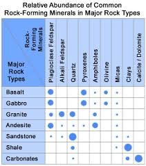 Identifying Rocks And Minerals Chart What Are Rock Forming Minerals