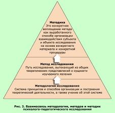 Педагогическая психология Тема Методы педагогической психологии  Взаимосвязь методологии методов и методик психолого педагогических исследований Уровни методологических знаний