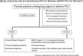 Women Bleeding And Coronary Intervention Circulation