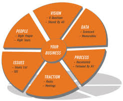 Traction Chart Services Teachable Business Process Eos Traction Point