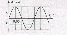 Контрольная работа по физике Колебания и волны  Длина волны равна 0 4 м скорость ее распространения 0 25 м с Чему равен период колебаний