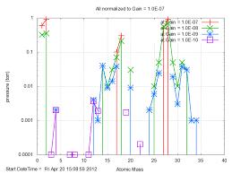 Rga Amu Chart Testing Bar Chart Readout Of Rga Photocathode Development