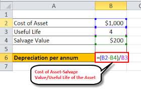 Straight Line Depreciation Method Formula Excel Examples