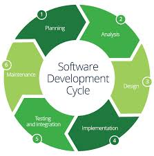 Software Development Life Cycle Phases What Is The Sdlc Life Cycle And Who Is Involved Computer