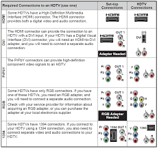 connection guide for all digital boxes dvr tivo and tivo mini click the image to enlarge