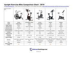 Exercise Bike Comparison Chart Upright Exercise Bike Comparison Chart 2019 By Relevant