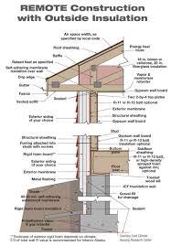 Energy Efficient Roof Design Wall Framing Details Mansard Roof Building Construction