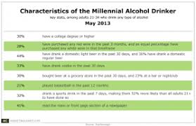 Millennials And Alcohol Whos Drinking What Marketing Charts