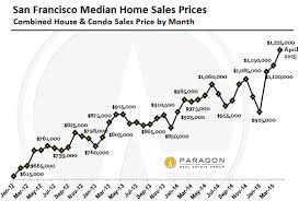 Housing Prices Bay Area Chart This Is How Insane San Franciscos Housing Bubble Really Is