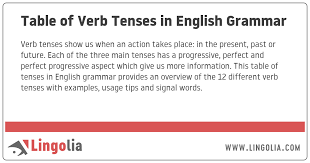 Table Of Verb Tenses In English Grammar