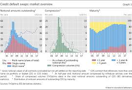 Credit Default Swap Chart The Credit Default Swap Market What A Difference A Decade Makes