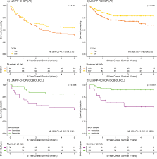 Sf Rank And Exp Chart Oncotarget High Cxcr4 Expression Impairs Rituximab