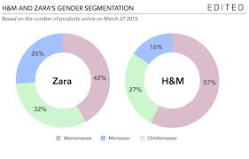 the things making zara and h m successful edited h m have grown the weighting of their womenswear in the past year
