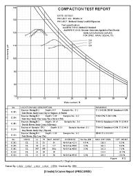 Moisture Density Compaction Test Software