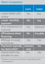 Compare Loans And Leases