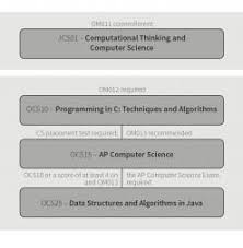 Computer Science Ucsc Curriculum Chart Computer Science Stanford Online High School