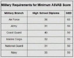 Average Asvab Score Army Average Army Asvab Score