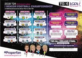 Senior Chart Ladies Gaelic Football