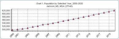 Jackson Ms Msa Demographic Economic Situation Outlook