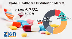 Mckesson Medical Charting Global Healthcare Distribution Market Innovative Strategy By