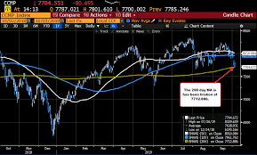 Nasdaq Index Chart Live Stocks Turn Lower Nasdaq Trades Below 200 Day Ma Key Level