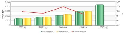 Большой Каталог Рефератов Курсовая работа Теоретические основы  4 представлена динамика расходов Пенсионного Фонда Российской Федерации за 2006 2010 гг