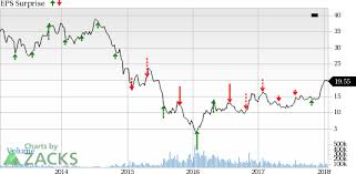Fcx Stock Quote Delectable Should You Sell FreeportMcMoran FCX Before Earnings Nasdaq