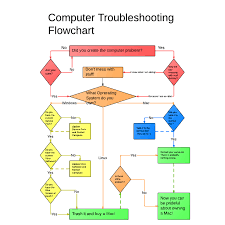 Basic Computer Flow Chart Funny Computer Troubleshooting Flowchart Computer