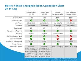 Electric Car Range Comparison Chart 20 24 Amp Ev Charging Station Comparison Chart Ev Charging